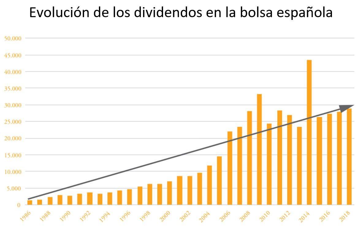 Evolución del reparto de dividendos en el Ibex