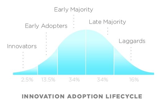 Difusión de la innovación Moore