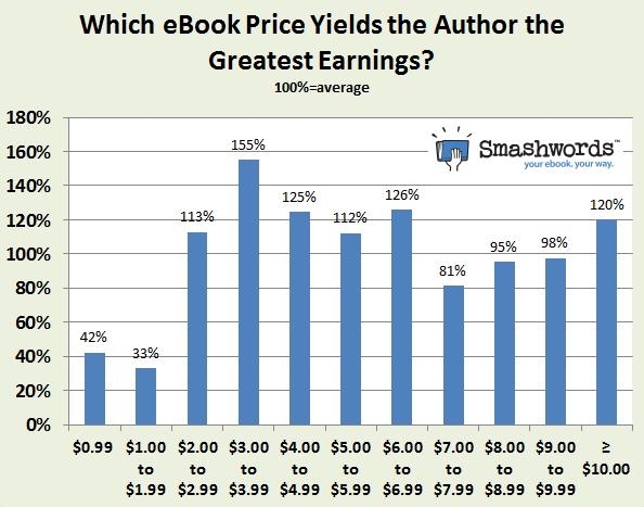 smashwords y precios de libros digitales autoeditados