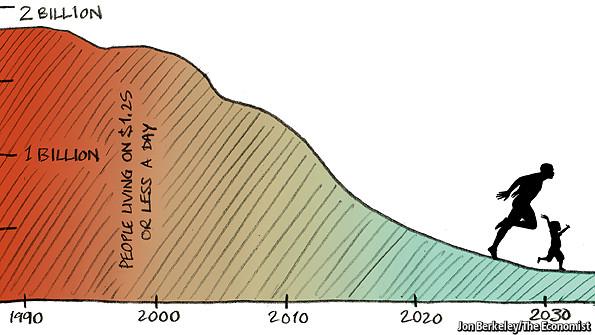 Pobreza en el mundo Economist