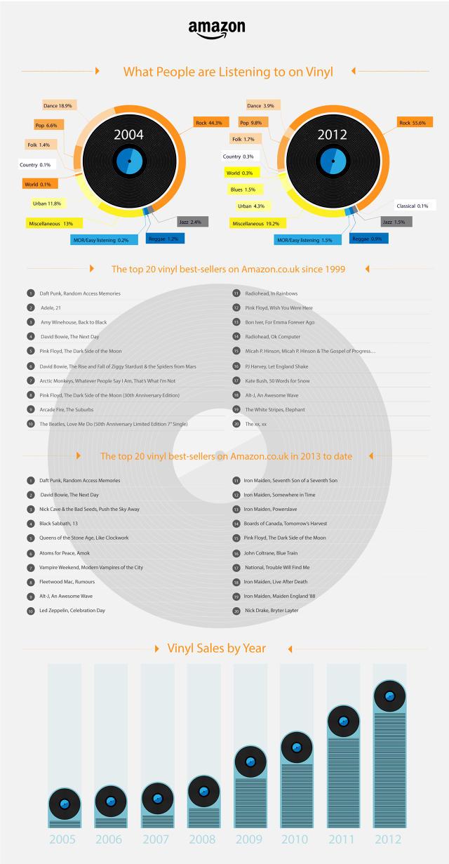 Infografía Amazon Vinilos