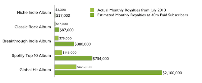 expectativa ingresos Spotify