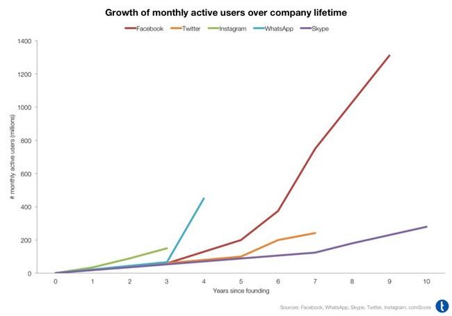 Crecimiento Whatsapp