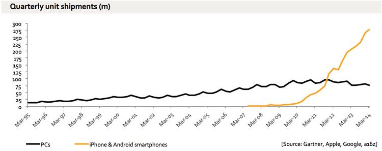 ventas ipad smartphone