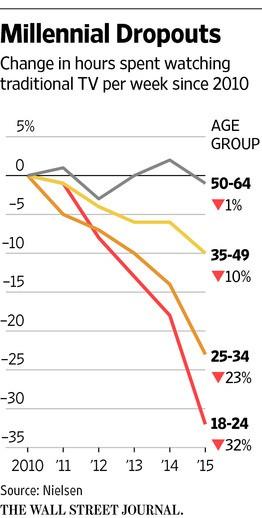 Edad tv estadística