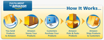 Amazon Fulfillment Web Service