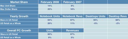 Apple venta Febrero