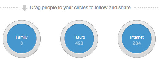 circles en Google Plus