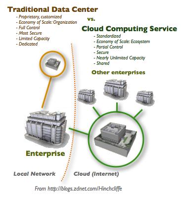Data Center en la nube