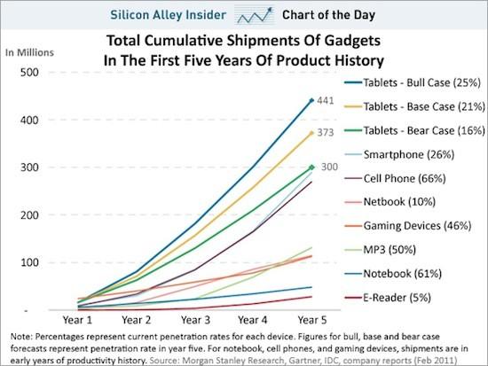 Expectativas en compras de tablets