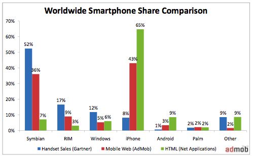 Mercado internet móvil