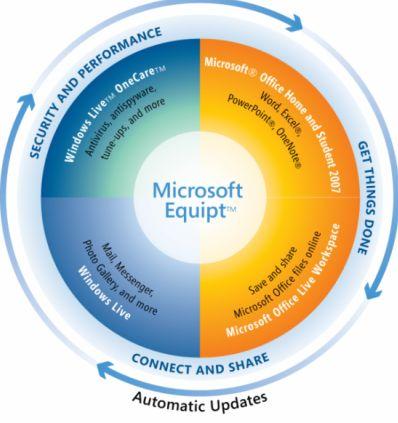Microsoft Equipt