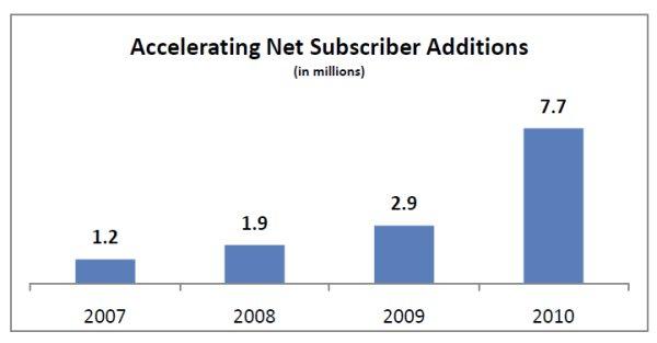 Netflix crecimiento 2010