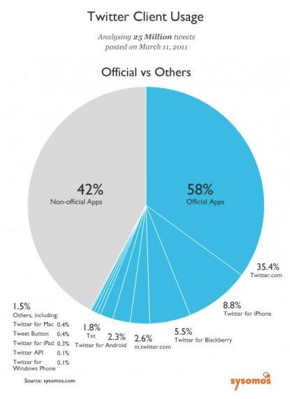 Porcentajes aplicaciones Twitter