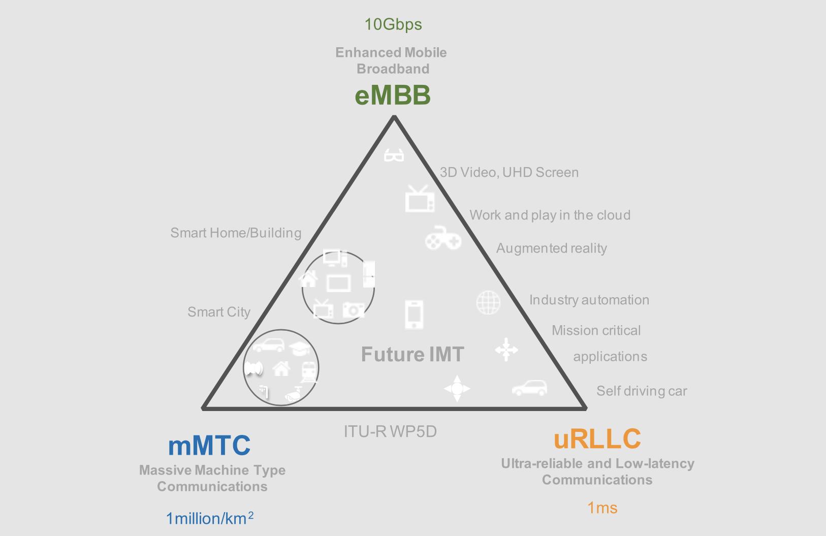 La tecnología 5G mejora el ancho de banda, la latencia o el número de conexiones posibles. Fuente: Huawei