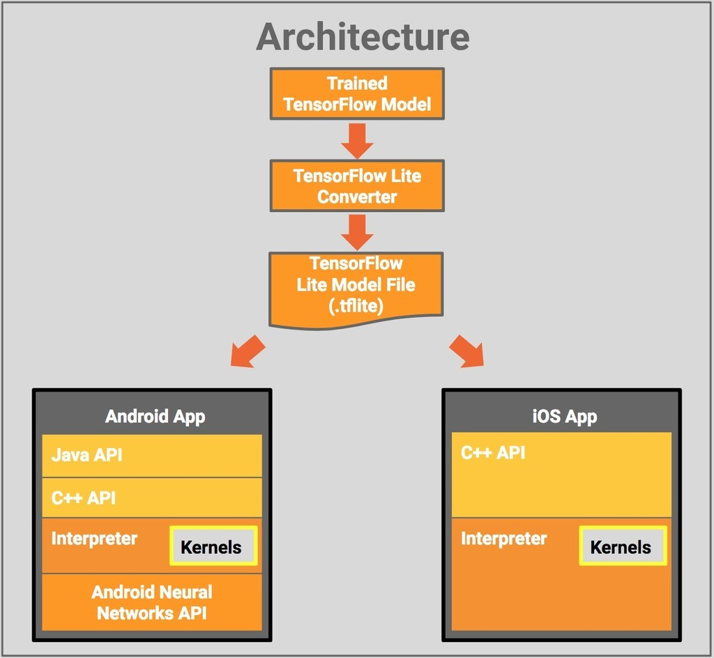 ¿Cómo se programa una app para IA? - IA Huawei - Xataka