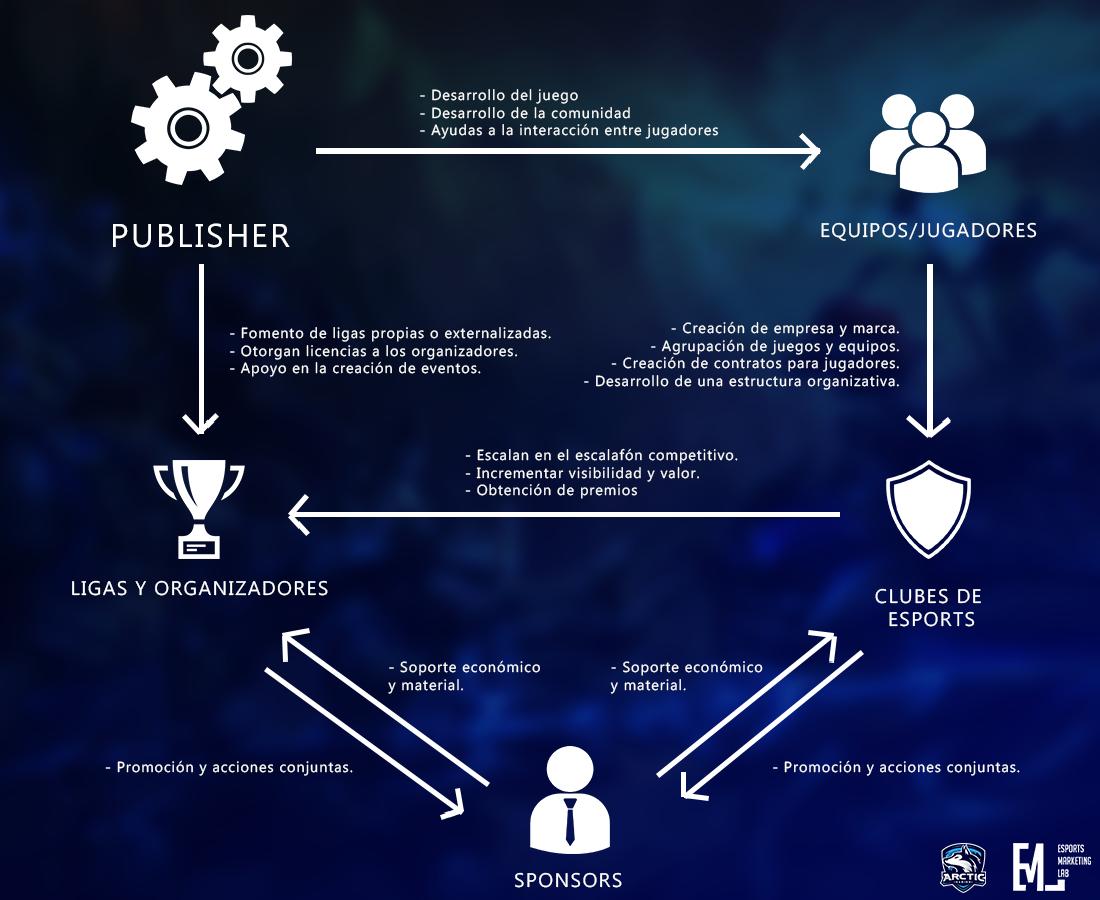 Gráfico de los principales agentes dentro de la industria de los eSports. Propiedad de Álvaro Giner Lloret.