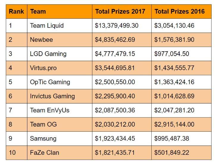Lista elaborada por TEO que refleja los equipos que más dinero ingresaron en 2017.