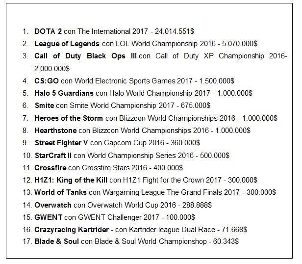 Lista basada en la clasificación de MrGamez