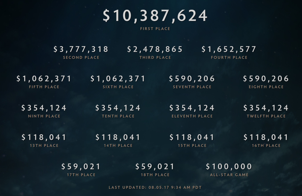 Lista de premios que se repartieron en The International 2017.
