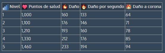 Información sobre el Minero. Propiedad de es.clash-royale.wikia.com/wiki/Minero
