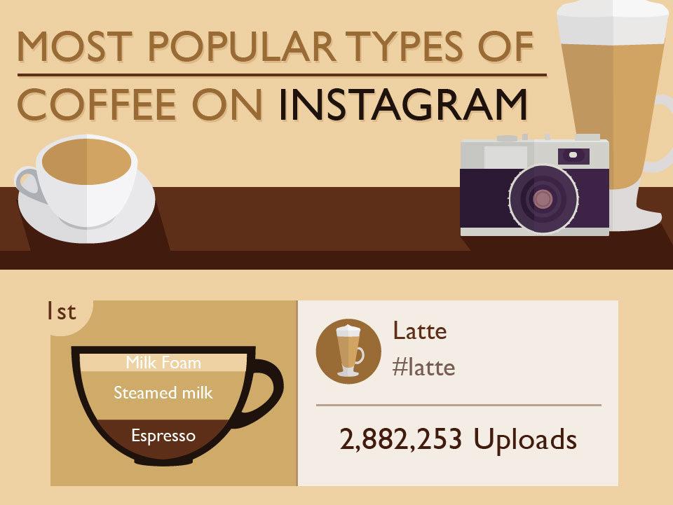 cafés mas fotografiados