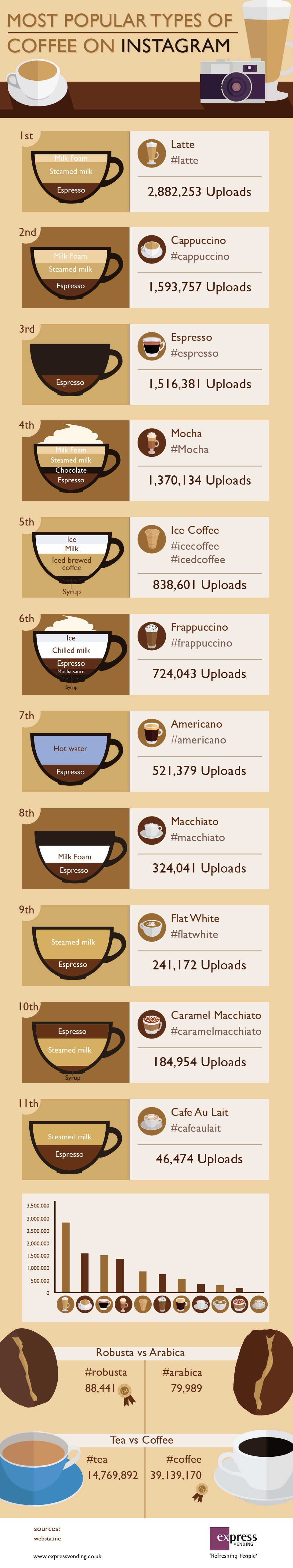 Coffee_info