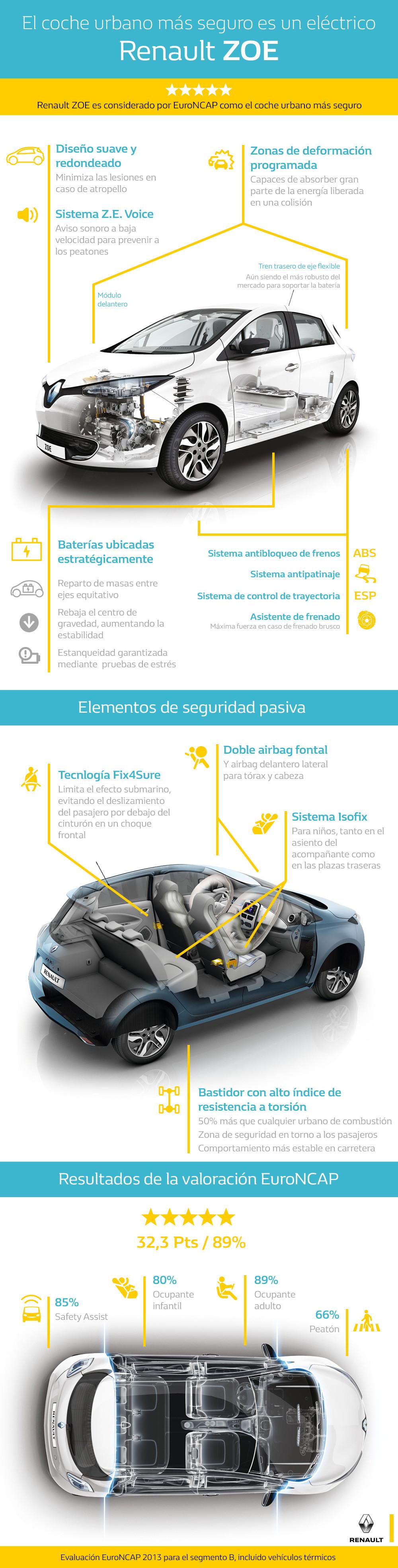 infografia-zoe-v3