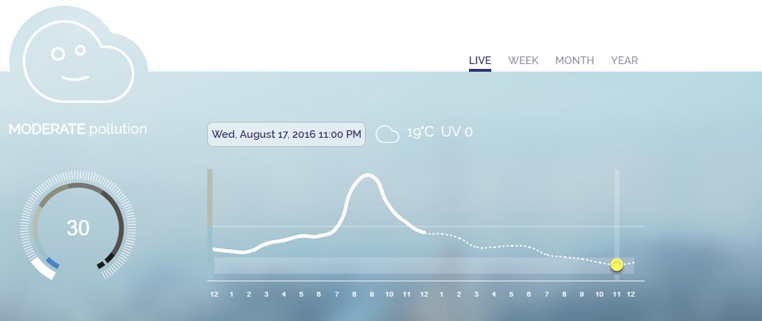 Esta aplicación sugiere, por ejemplo, salir a entrenar a partir de las 23:00 horas en función de un análisis estadístico de datos. Captura de Plume Air Report.