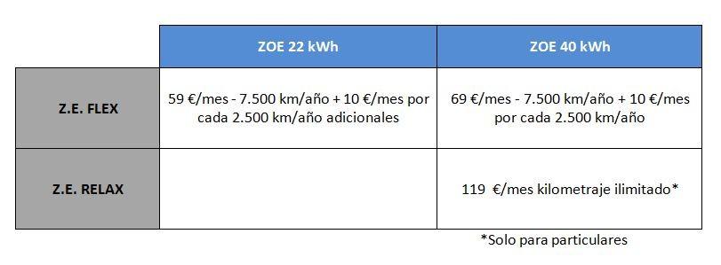 tabla-alquiler-bateria-renault-zoe-ok