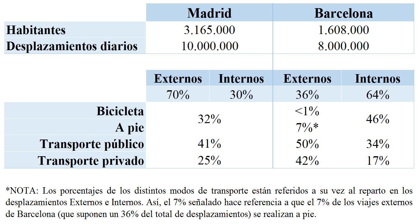 transporte publico y privado PMUS