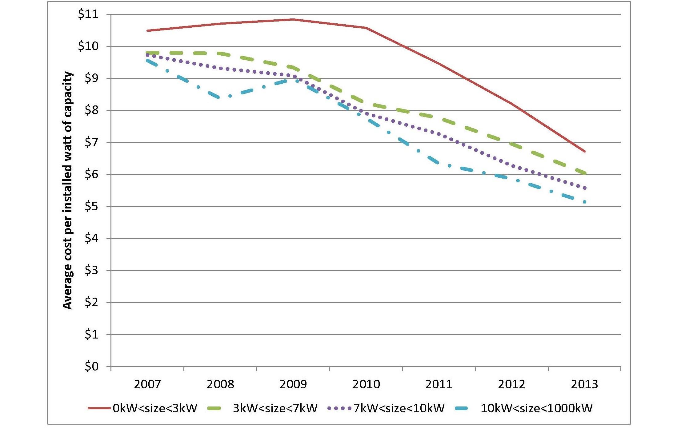 bajada precios vatio solar