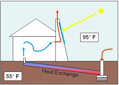 chimenea solar arquitectura