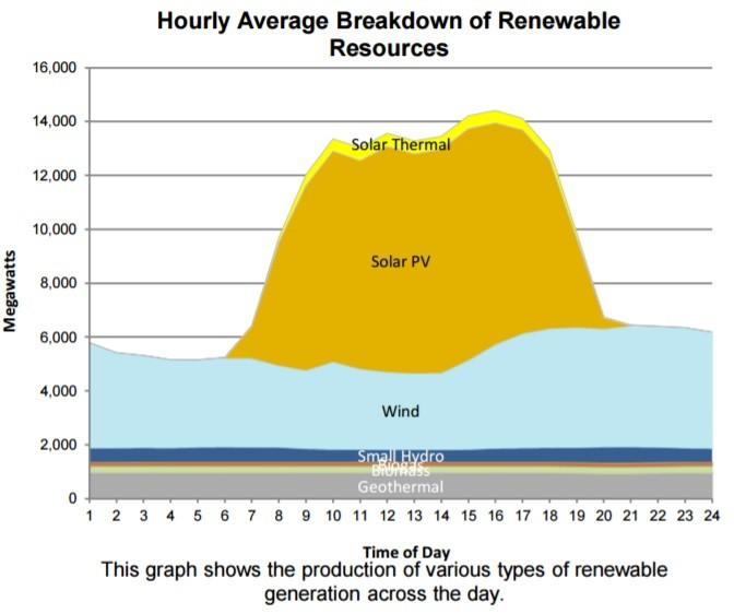 generación de energía de fuentes renovables