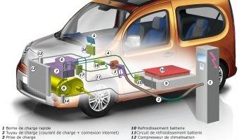 Seis conceptos para entender el futuro de la recarga del coche eléctrico
