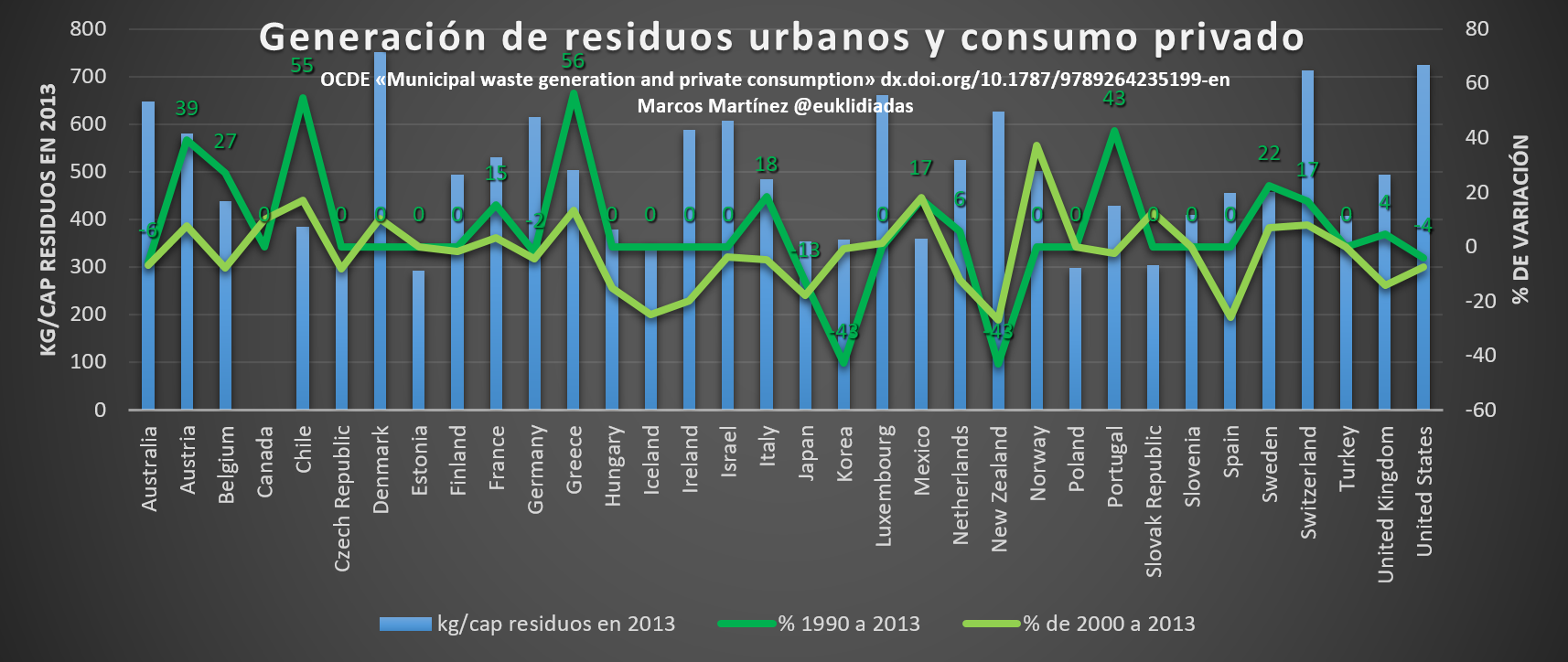 Suiza Municipal waste generation and private consumption