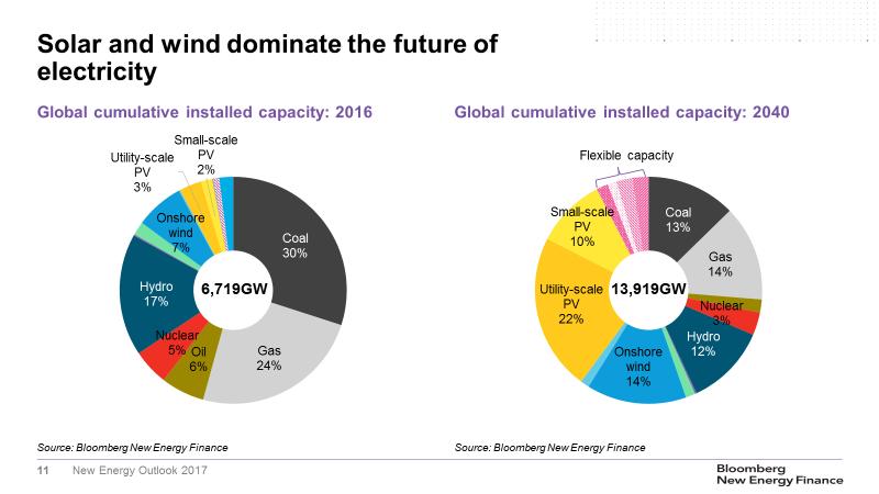 Grafica 01 renovables en 2040