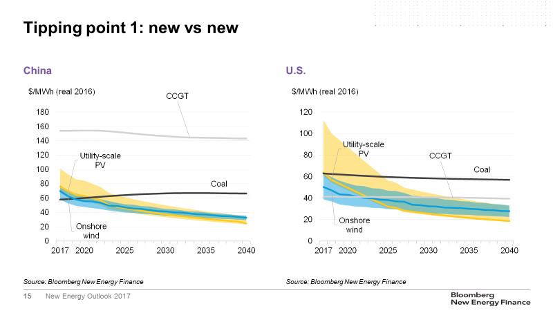 grafica 02 coste generacion electricidad