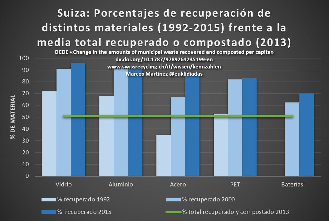 Suiza porcentajes de recuperacion de distintos materiales frente a la media total recuperada o compostada