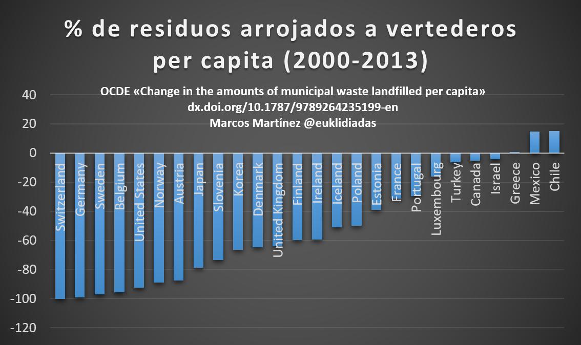 residuos arrojados a vertederos per cápita Suiza