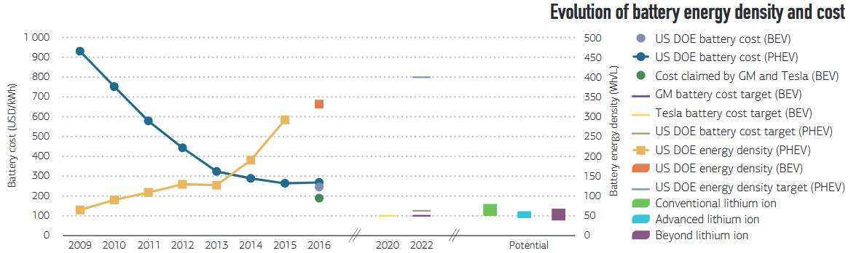 Evolución del coste de las baterías y de su densidad energética