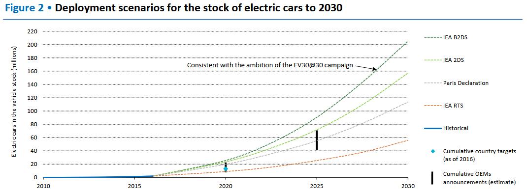 Implantación del coche eléctrico en 2013