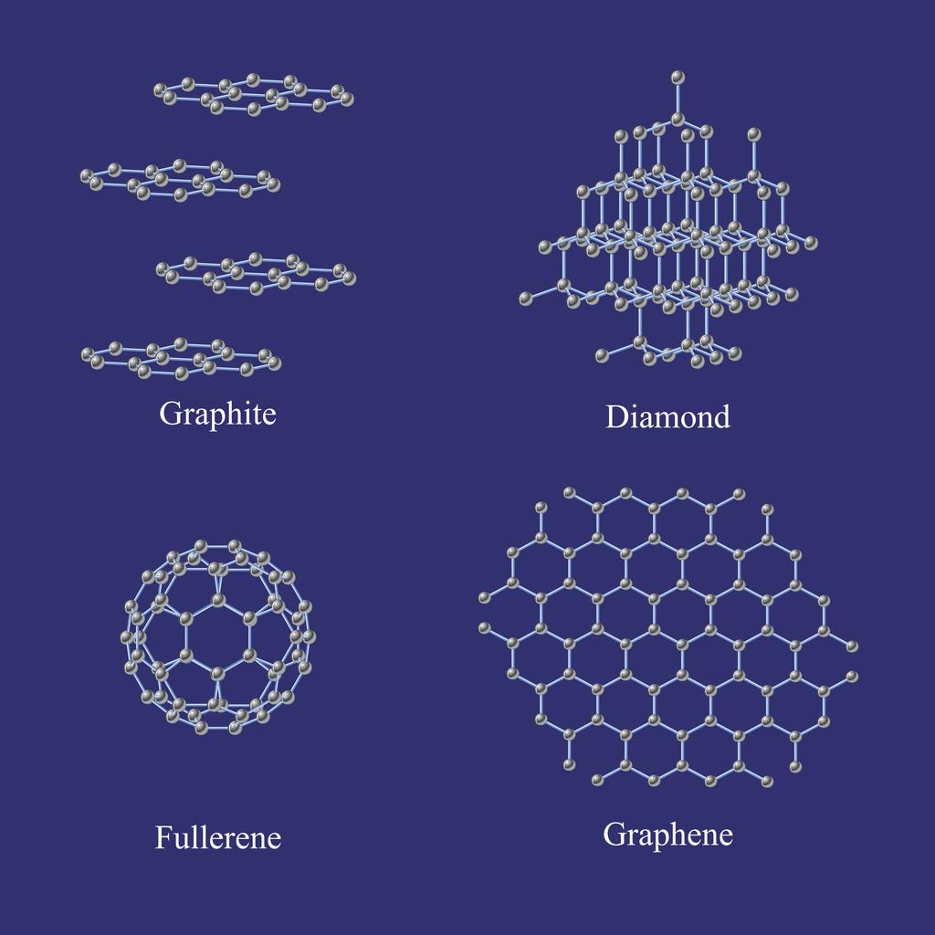 Alótropos del Carbono: grafito, diamante, grafeno