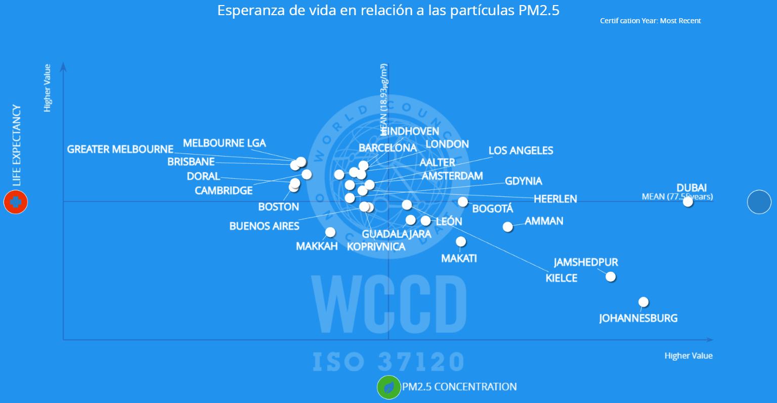 Esperanza de vida en relacion a las particulas PM2.5