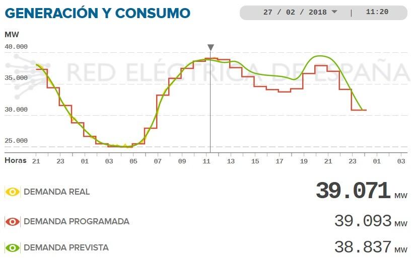demanda red electrica espanola