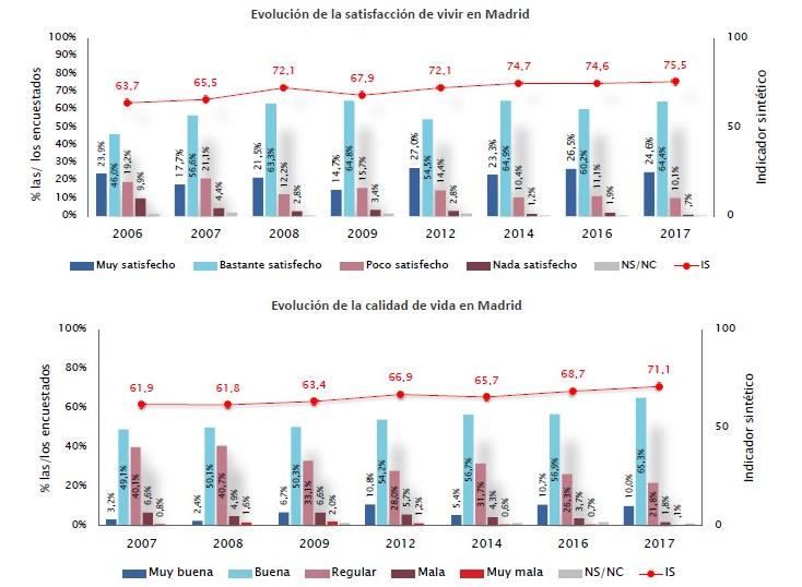 evolucion de la satisfaccion de vivir en Madrid