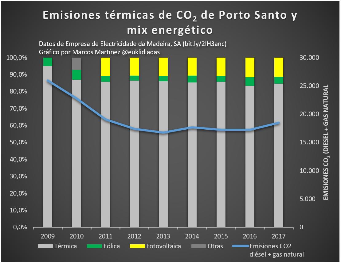 Emisiones co2 y mix energetico porto santo
