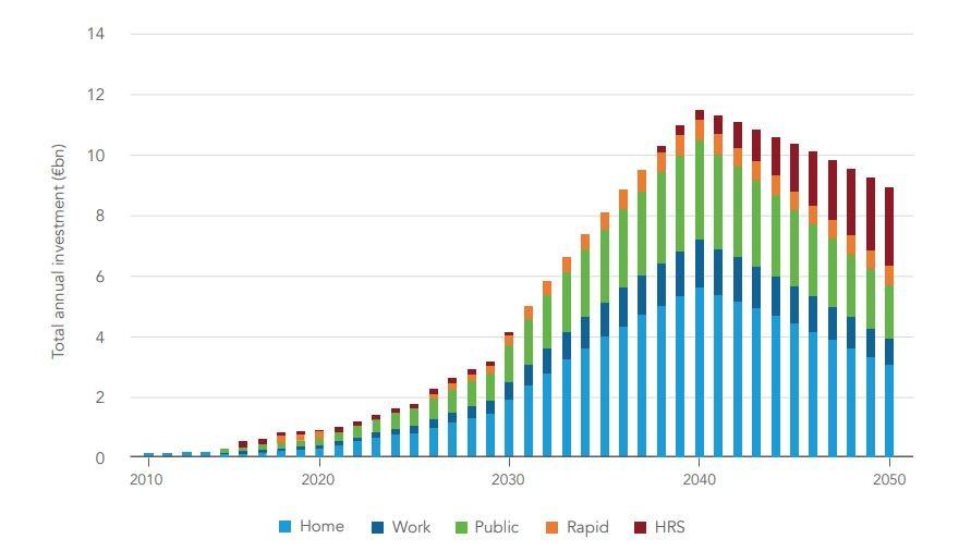 Movilidad eléctrica industria Europea