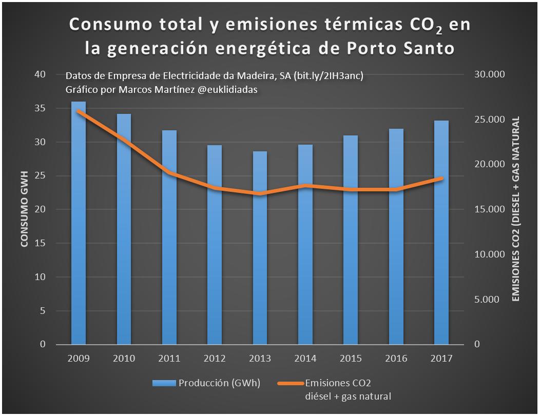 consumo total y emisiones termicas co2 de porto santo