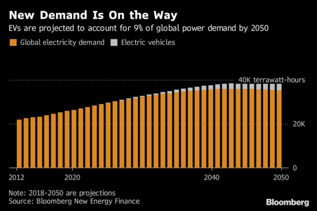 demanda coche electrico